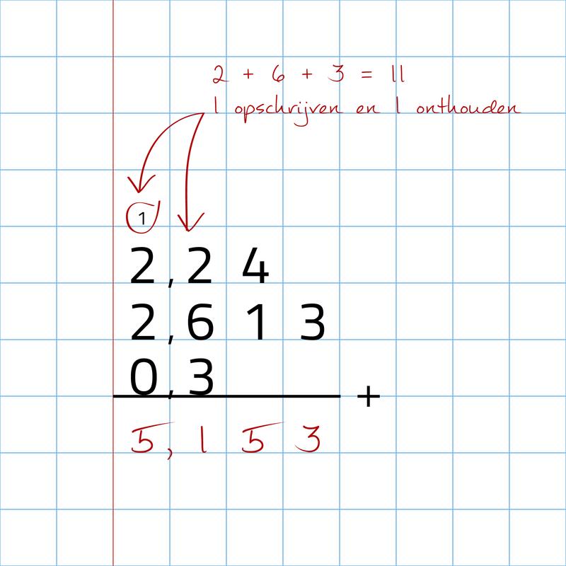 Spiksplinternieuw Slimleren - Basis - rekenen met decimale getallen EM-22
