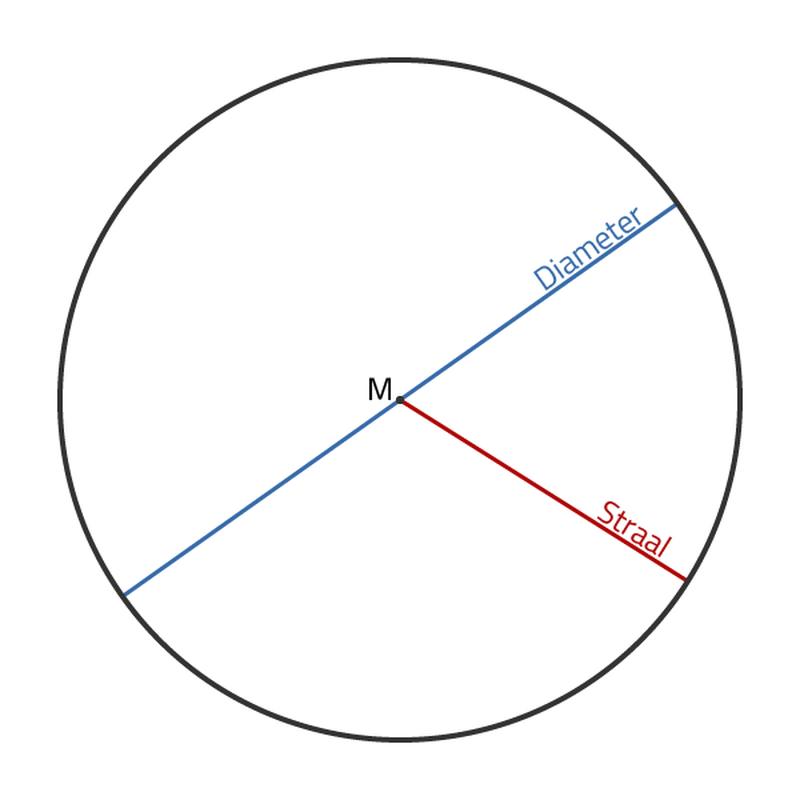 diameter naar omtrek