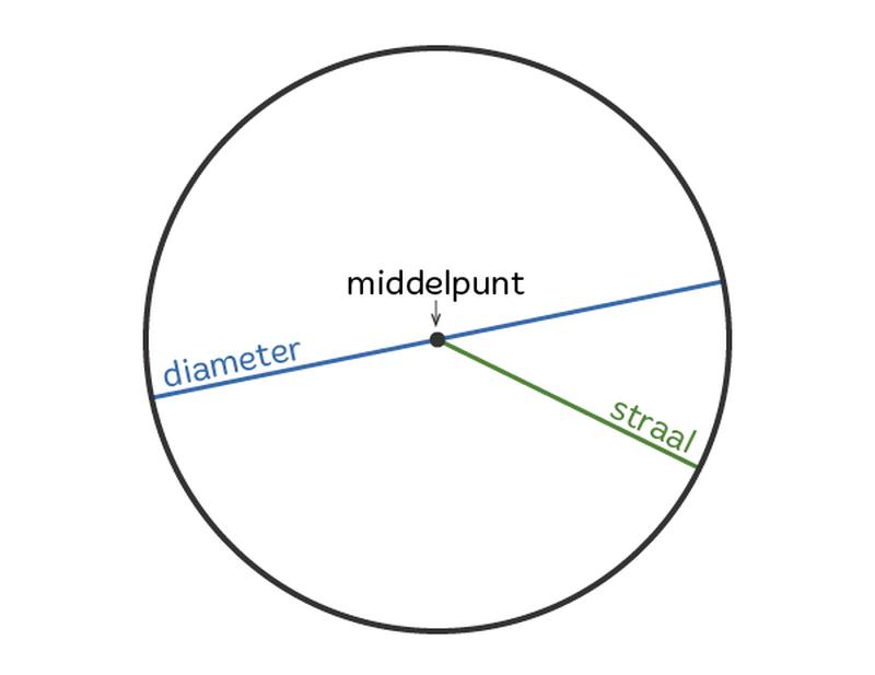 Afbeeldingsresultaat voor de cirkel