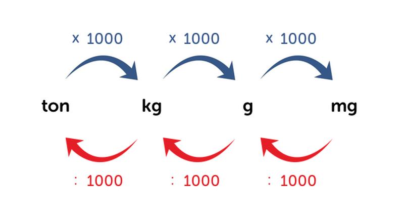 Slimleren for M2 trap berekenen